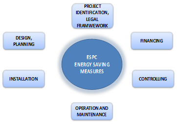 ESPC Energy Saving Measures